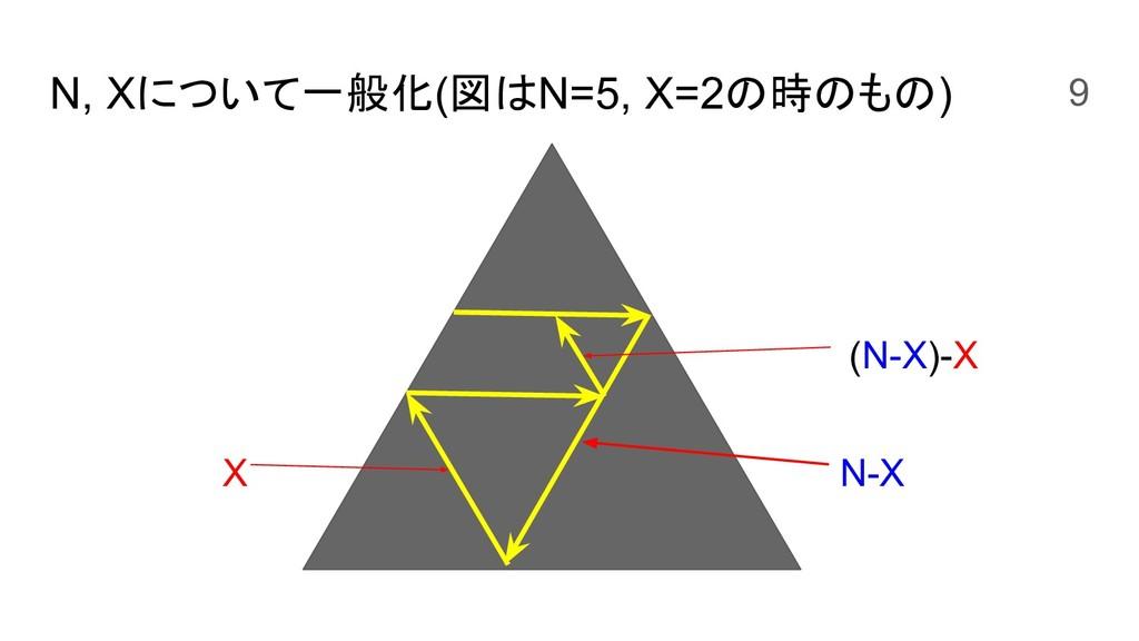 N, Xについて一般化(図はN=5, X=2の時のもの) (N-X)-X N-X X 9