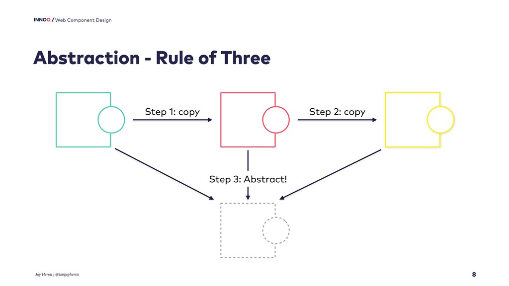 8 Web Component Design Abstraction - Rule of Th...