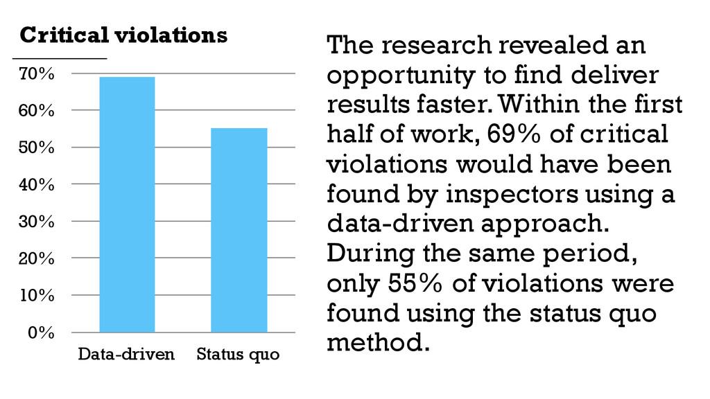 Data-driven Status quo 0% 10% 20% 30% 40% 50% 6...