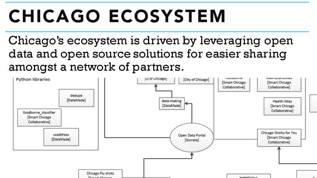 CHICAGO ECOSYSTEM Chicago's ecosystem is driven...