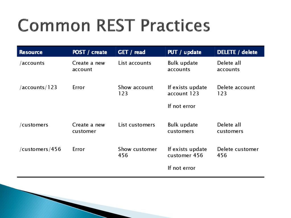 Resource POST / create GET / read PUT / update ...