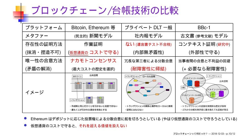 / Bitcoin, Ethereum DLT BBc-1 ( ) ( ) ( ) ( ) (...
