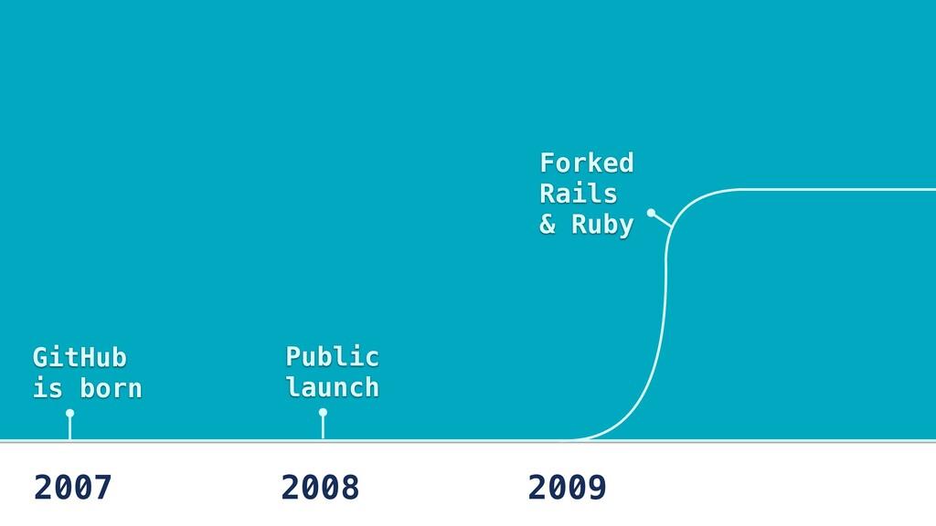 GitHub is born 2007 2008 2009 Forked Rails & Ru...