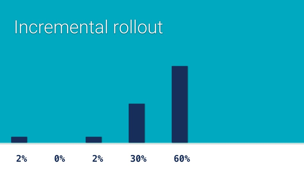 2% 0% 2% 30% 60% Incremental rollout