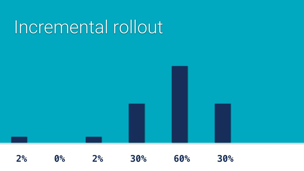 2% 0% 2% 30% 60% 30% Incremental rollout