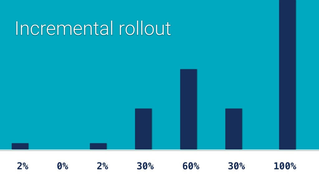 2% 0% 2% 30% 60% 30% 100% Incremental rollout