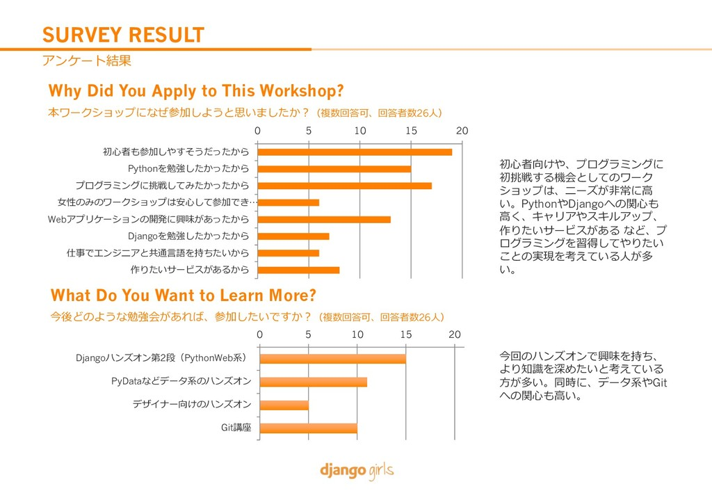 SURVEY RESULT 0O7Apw Why Did You Apply to This...