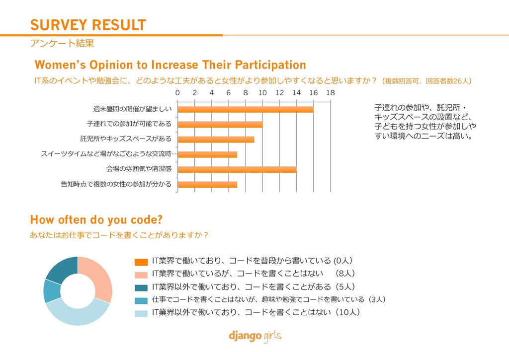 SURVEY RESULT *:-4V^ Women's Opinion to Increa...