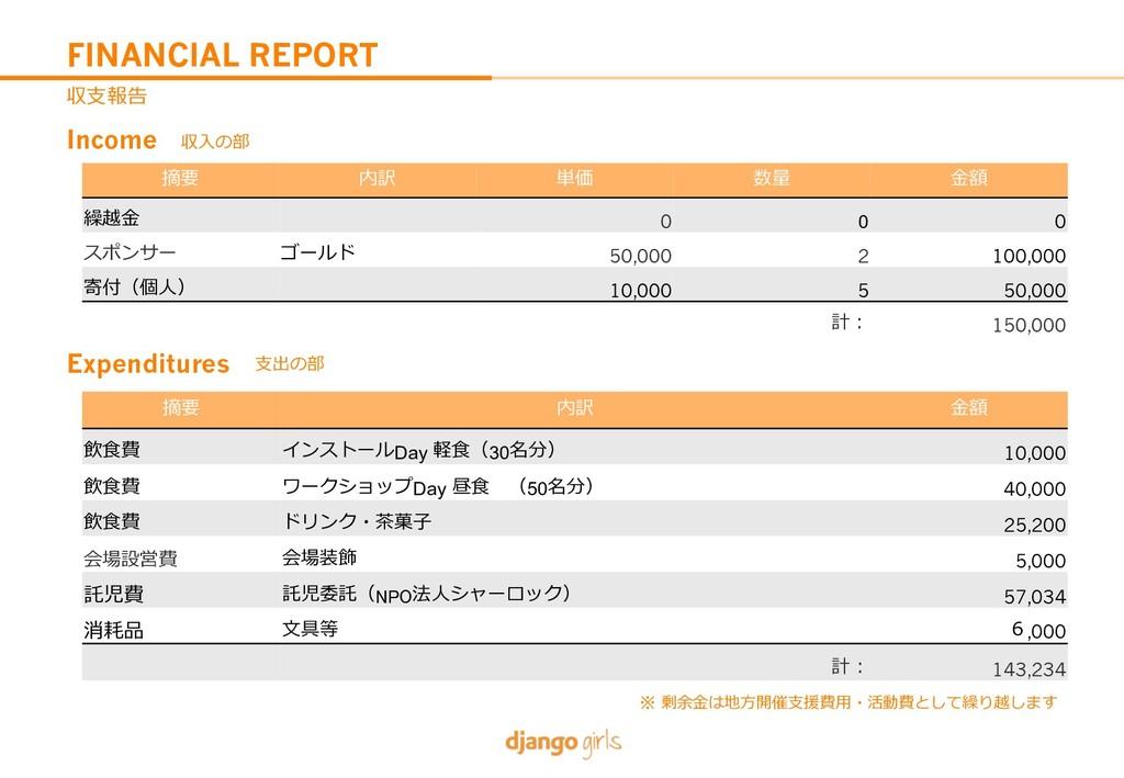 FINANCIAL REPORT C76= L3 ,Z P; 5H &@ VJ& 0 0 0 ...