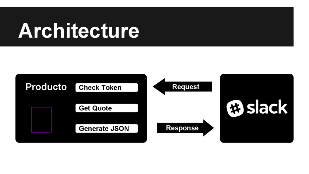 Architecture Response Request Check Token Get Q...