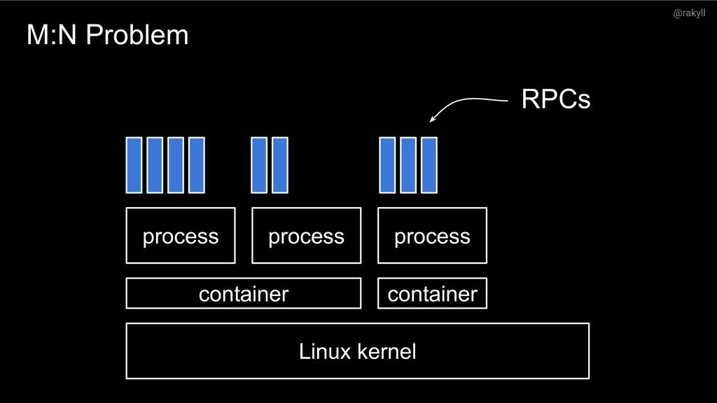 @rakyll What's next? process Linux kernel proce...