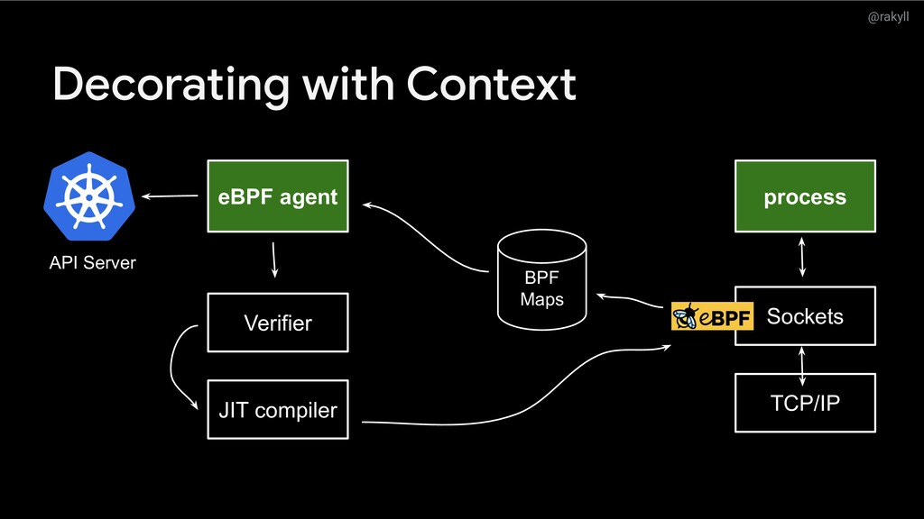 @rakyll Decorating with Context eBPF agent proc...