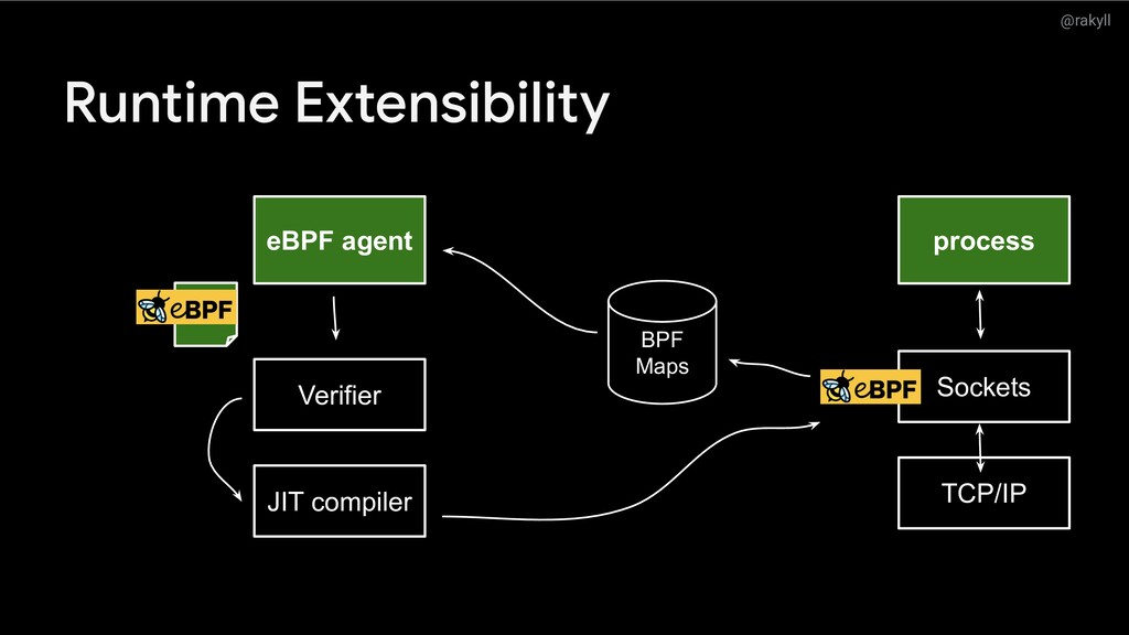 @rakyll Runtime Extensibility eBPF agent proces...