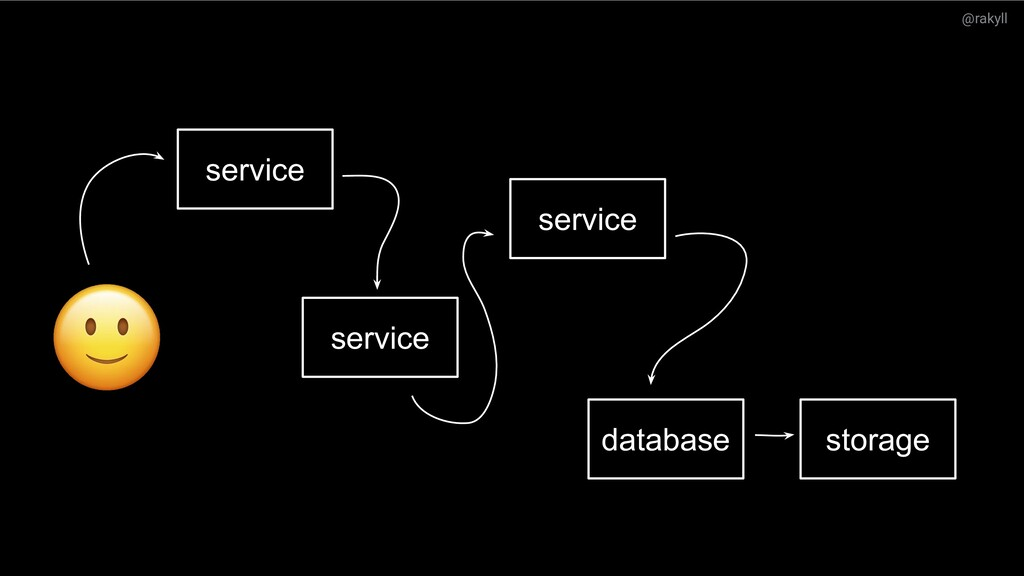 @rakyll What's next? service service database s...