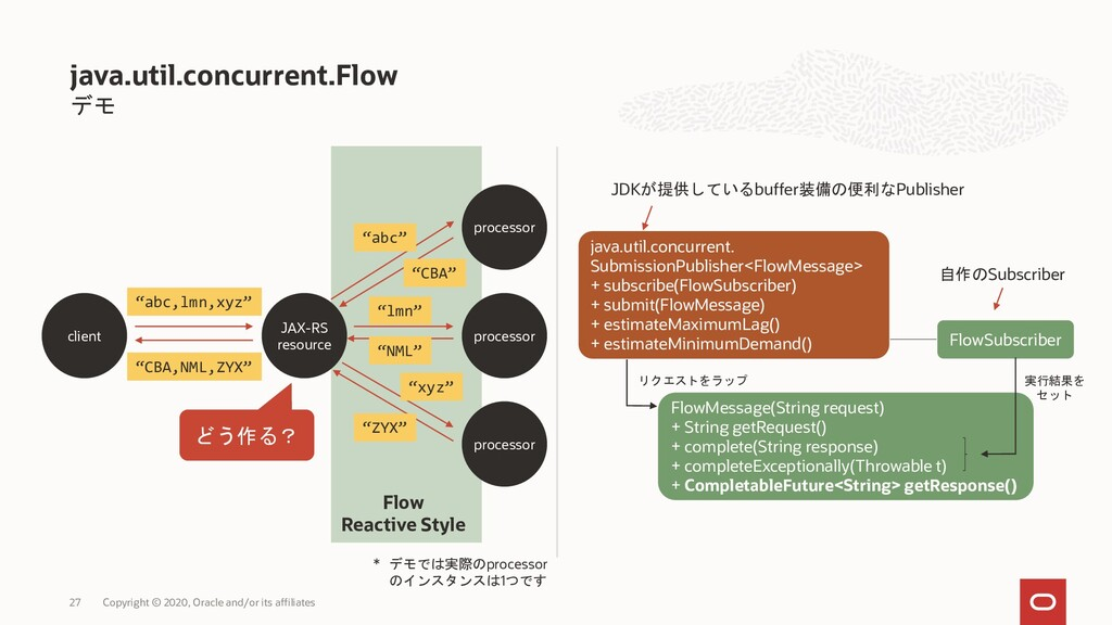 デモ java.util.concurrent.Flow Copyright © 2020, ...