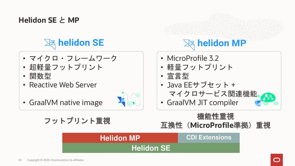 Helidon SE と MP Copyright © 2020, Oracle and/or...