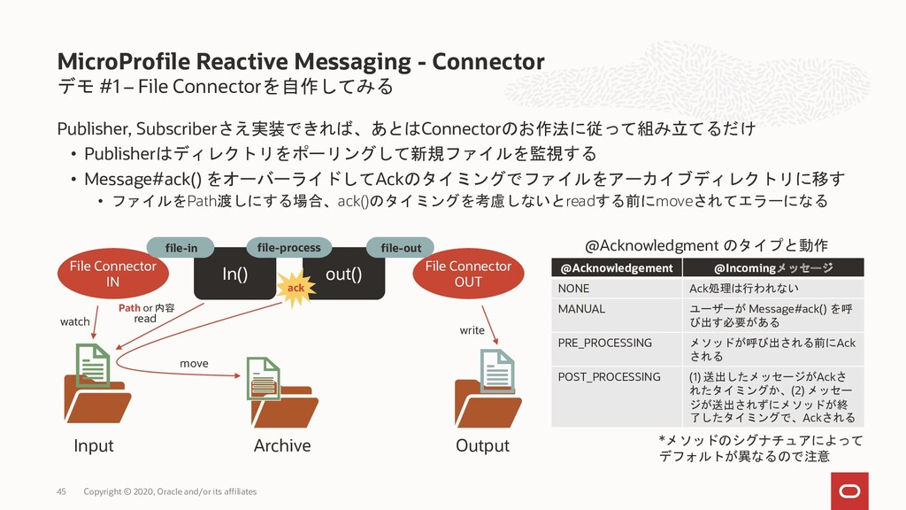 デモ #1 – File Connectorを自作してみる Publisher, Subscr...