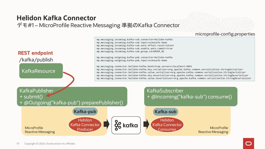 デモ#1 – MicroProfile Reactive Messaging 準拠のKafka...