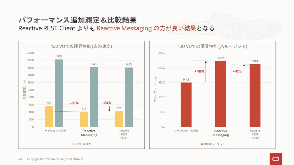 Reactive REST Client よりも Reactive Messaging の方が...