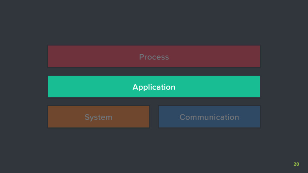 20 System Communication Application Process