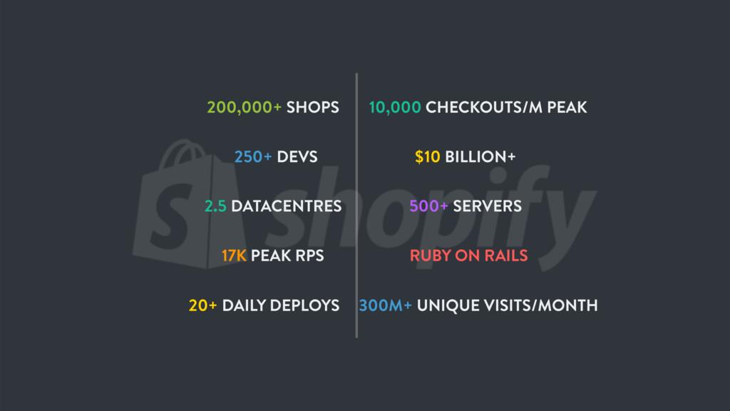 200,000+ SHOPS $10 BILLION+ 250+ DEVS 500+ SERV...