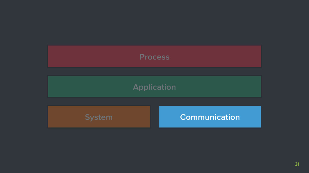 31 System Communication Application Process