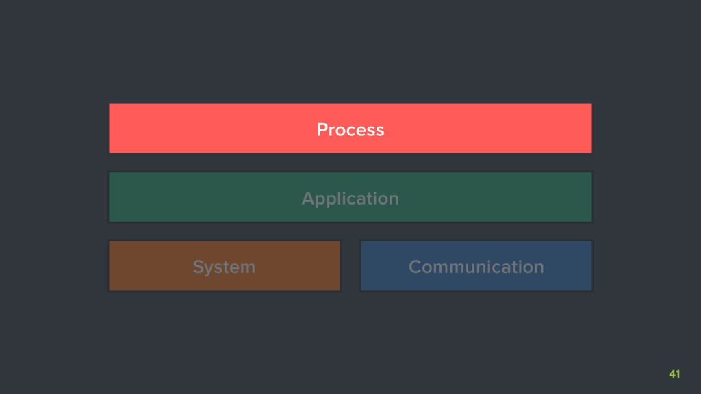 41 System Communication Application Process