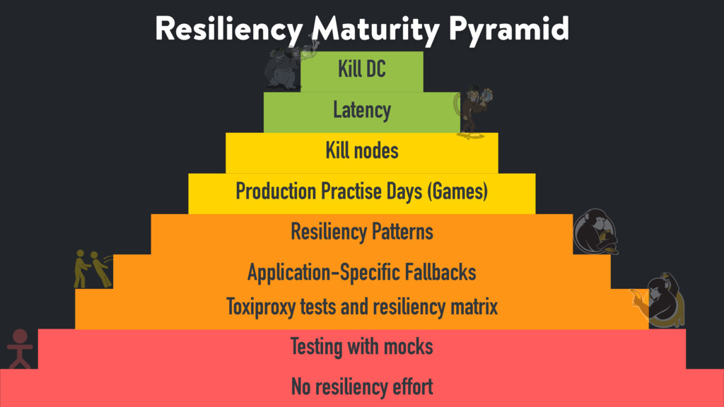 Resiliency Maturity Pyramid 45 No resiliency ef...