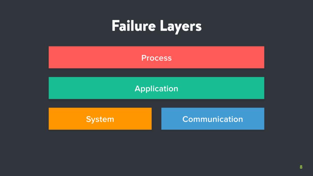 8 Failure Layers System Communication Applicati...