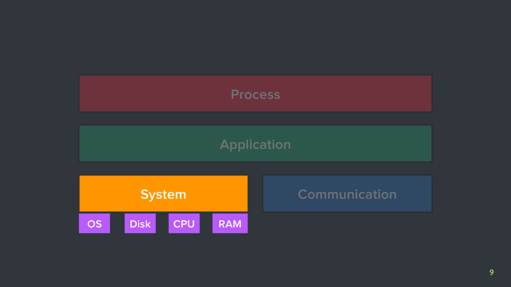 9 System Communication Application Process CPU ...