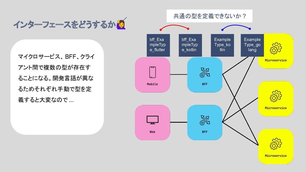 インターフェースをどうするか マイクロサービス、BFF、クライ アント間で複数の型が存在す る...