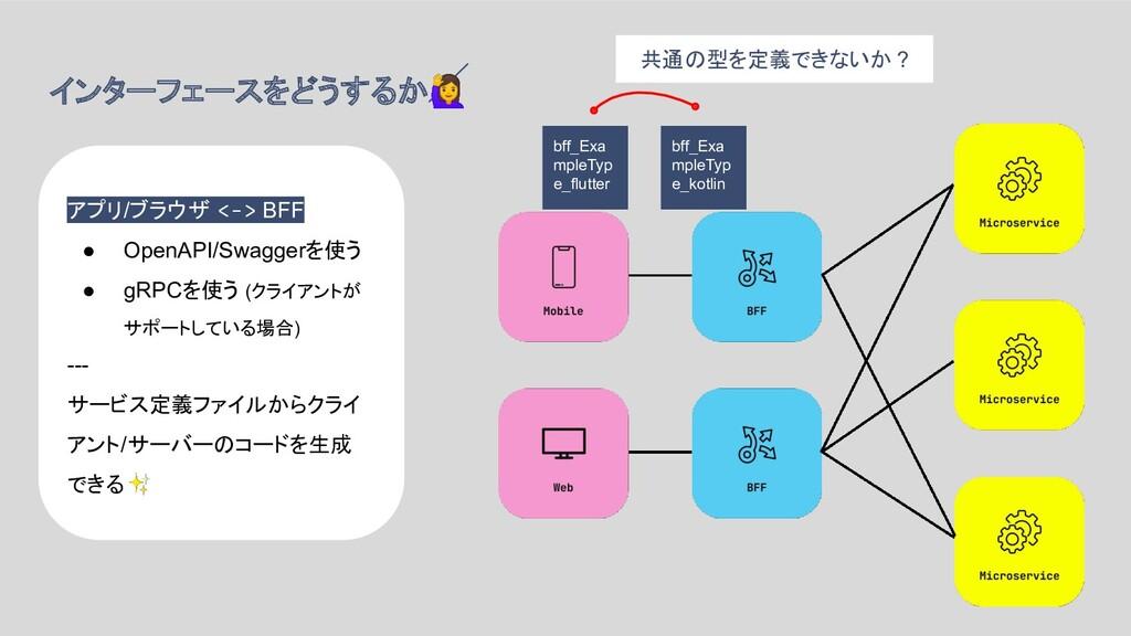 インターフェースをどうするか アプリ/ブラウザ <-> BFF ● OpenAPI/Swagg...