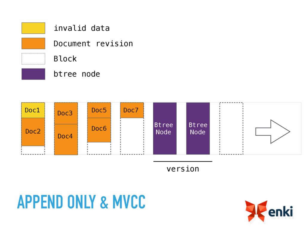 APPEND ONLY & MVCC Doc1 Doc2 Doc3 Doc4 Doc5 Doc...