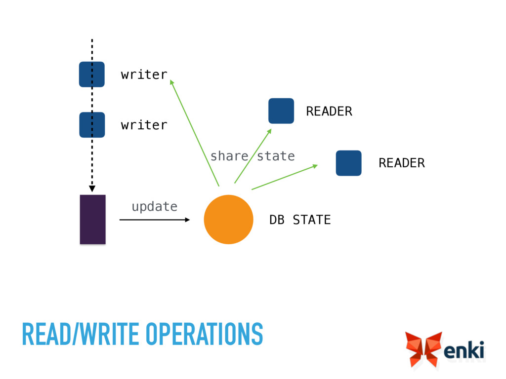 READ/WRITE OPERATIONS DB STATE READER READER wr...
