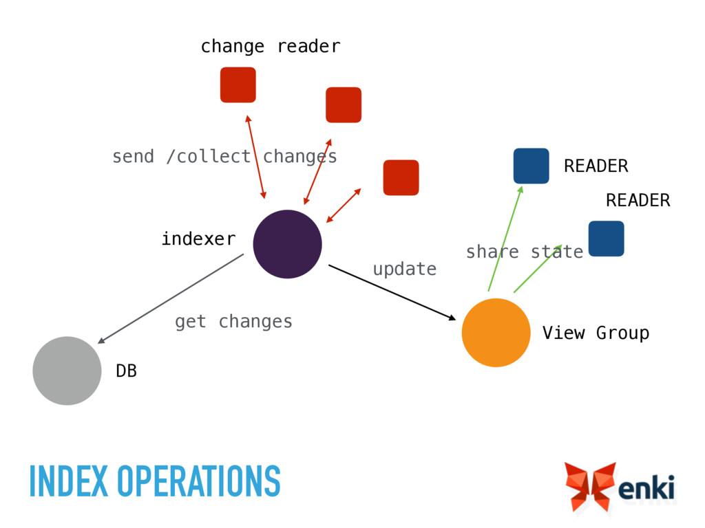 INDEX OPERATIONS View Group READER READER chang...