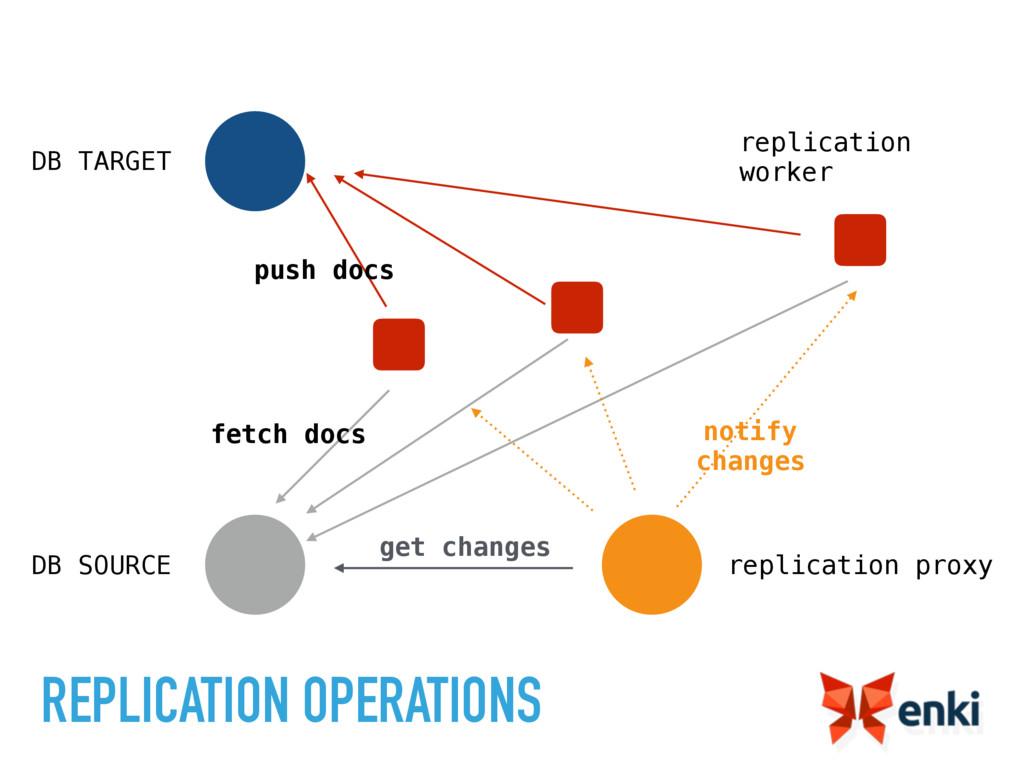 REPLICATION OPERATIONS replication worker repli...