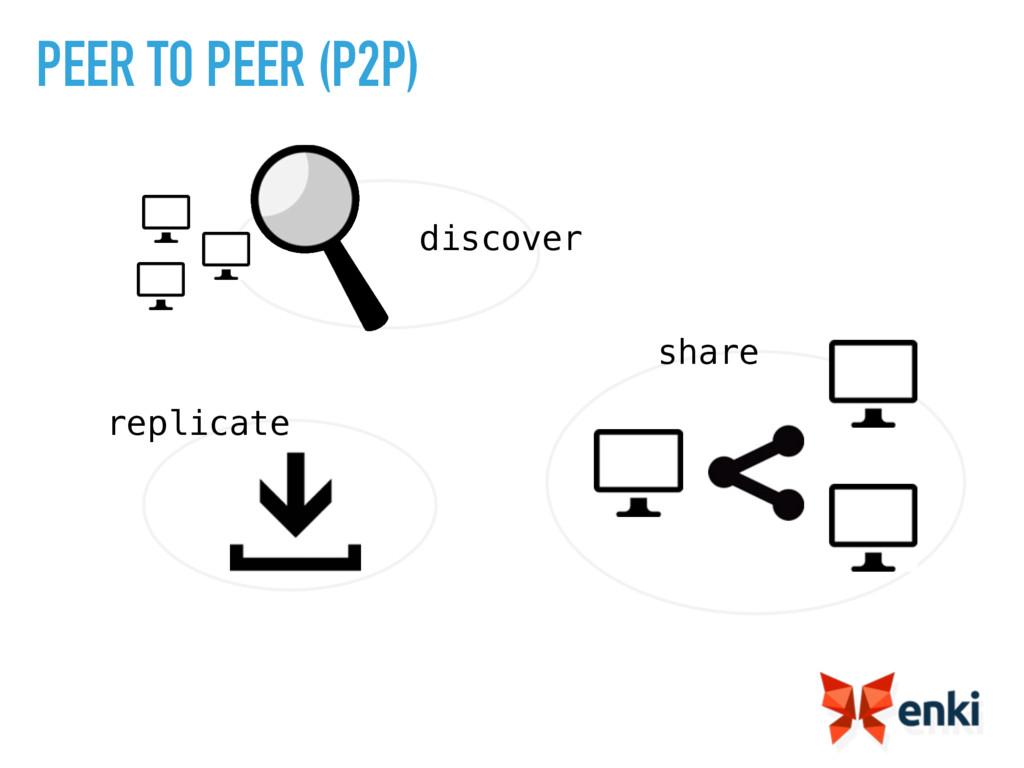 share discover replicate PEER TO PEER (P2P)