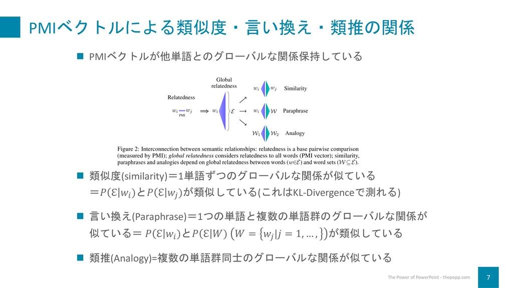 PMIベクトルによる類似度・言い換え・類推の関係 7 The Power of PowerPo...