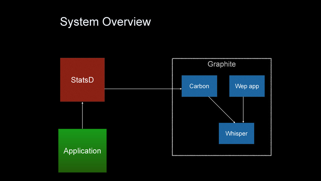 System Overview Application StatsD Graphite Car...