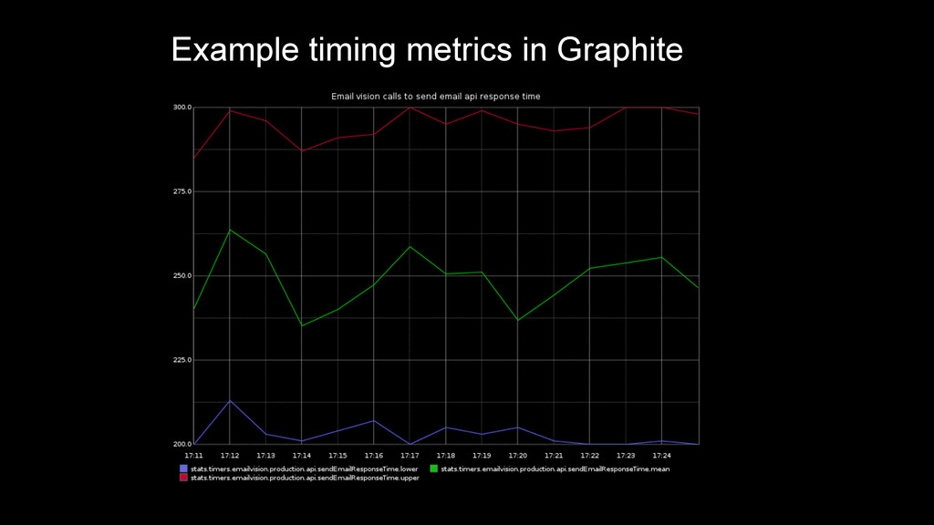 Example timing metrics in Graphite