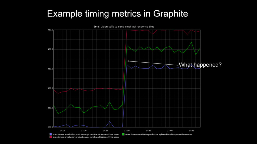 Example timing metrics in Graphite What happene...