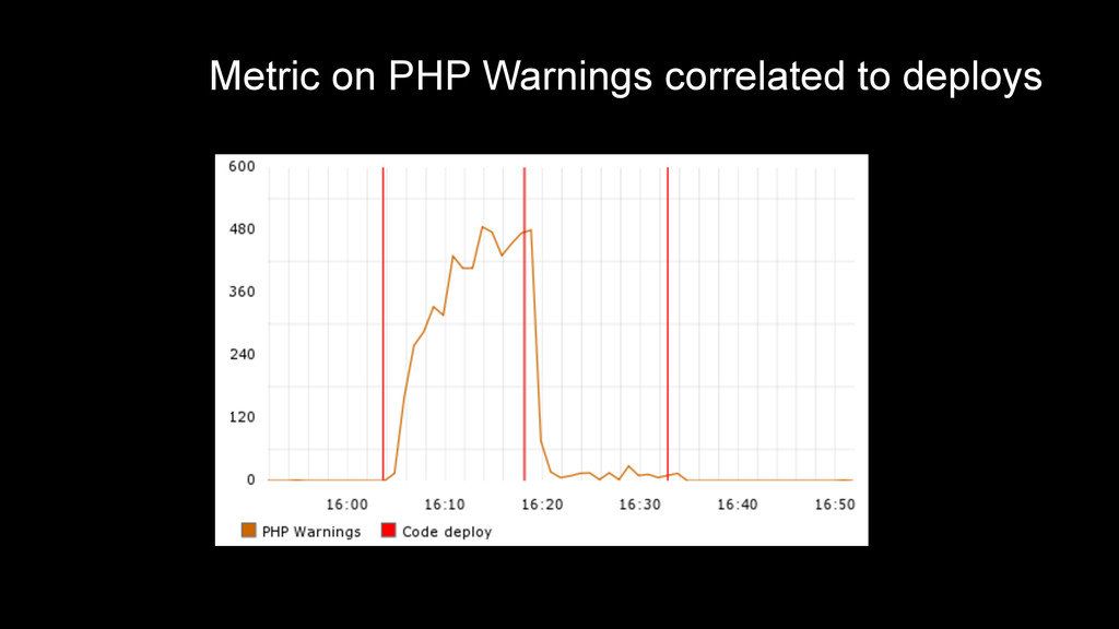 Metric on PHP Warnings correlated to deploys