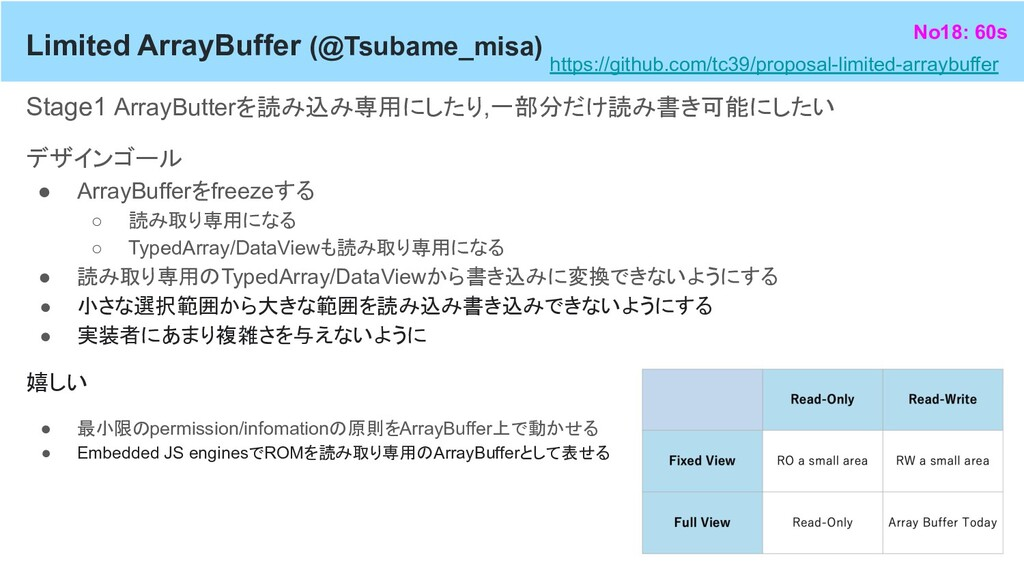 Limited ArrayBuffer (@Tsubame_misa) Stage1 Arra...