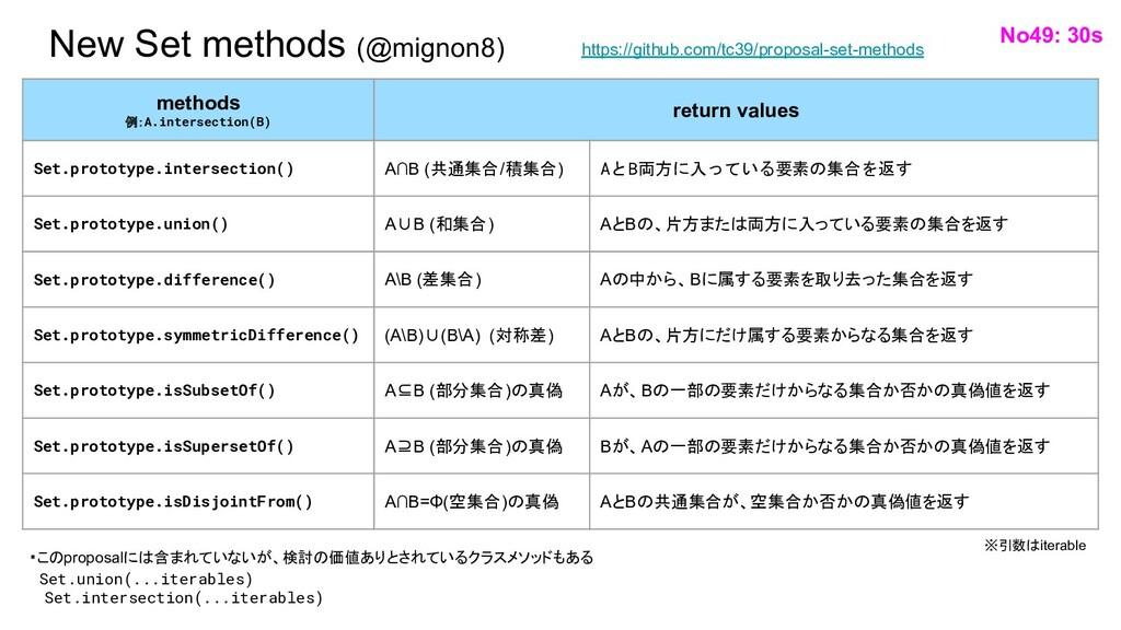 New Set methods (@mignon8) No49: 30s methods 例:...