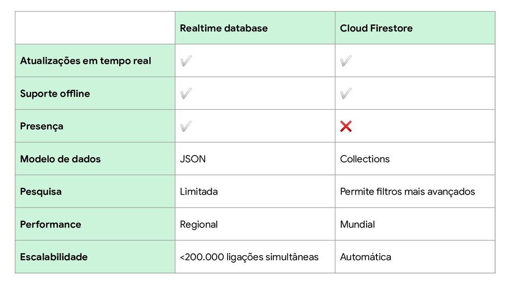 Realtime database Cloud Firestore Atualizações ...