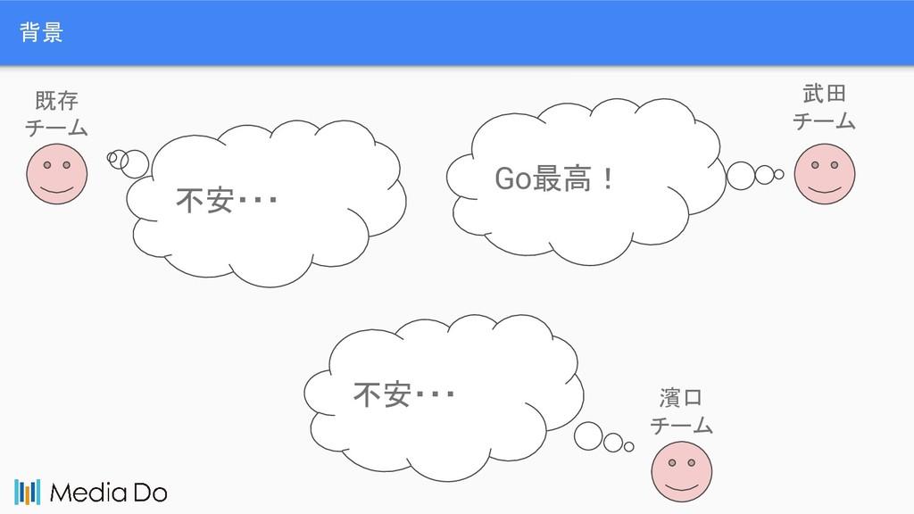 背景 Java 武田 チーム 濱口 チーム 既存 チーム 不安・・・ 不安・・・ Go最高!