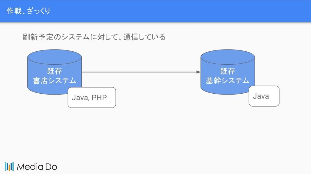 作戦、ざっくり 既存 書店システム 既存 基幹システム Java Java, PHP 刷新予定...