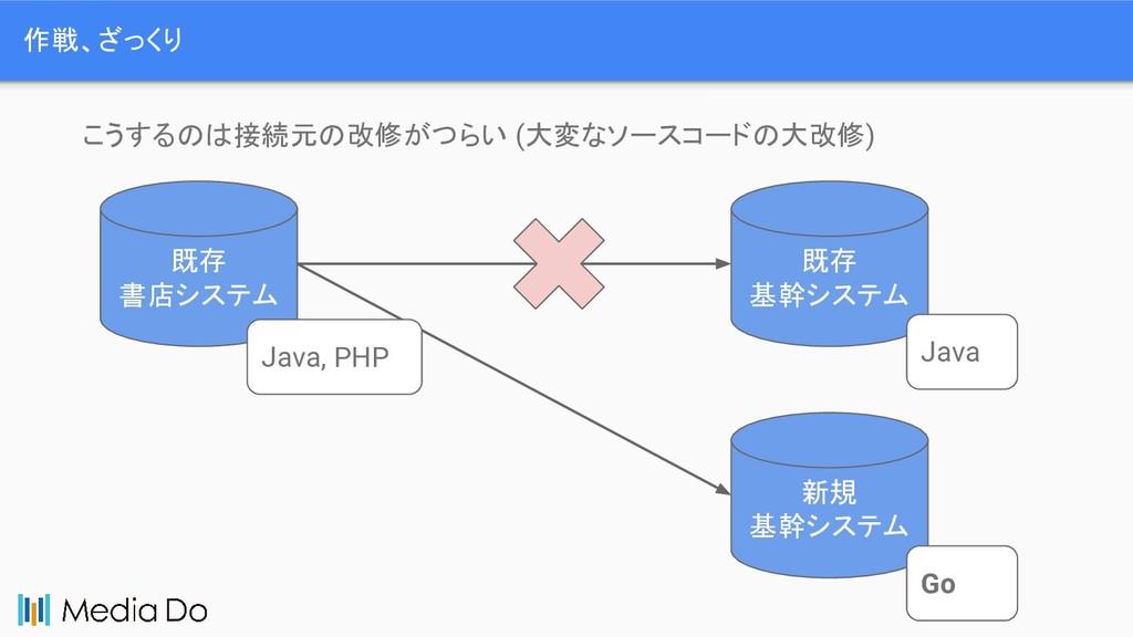 作戦、ざっくり 既存 書店システム 既存 基幹システム Java Java, PHP こうする...