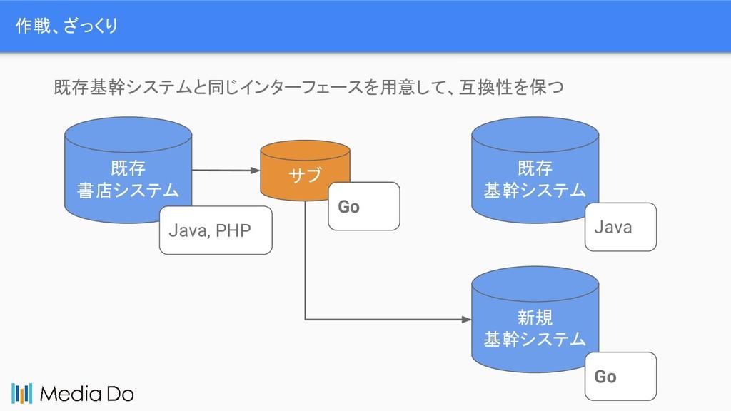 作戦、ざっくり 既存 書店システム 既存 基幹システム Java Java, PHP 既存基幹...