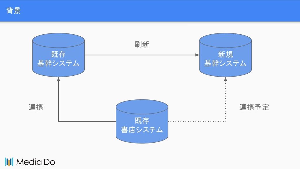 背景 既存 基幹システム 新規 基幹システム 刷新 既存 書店システム 連携 連携予定